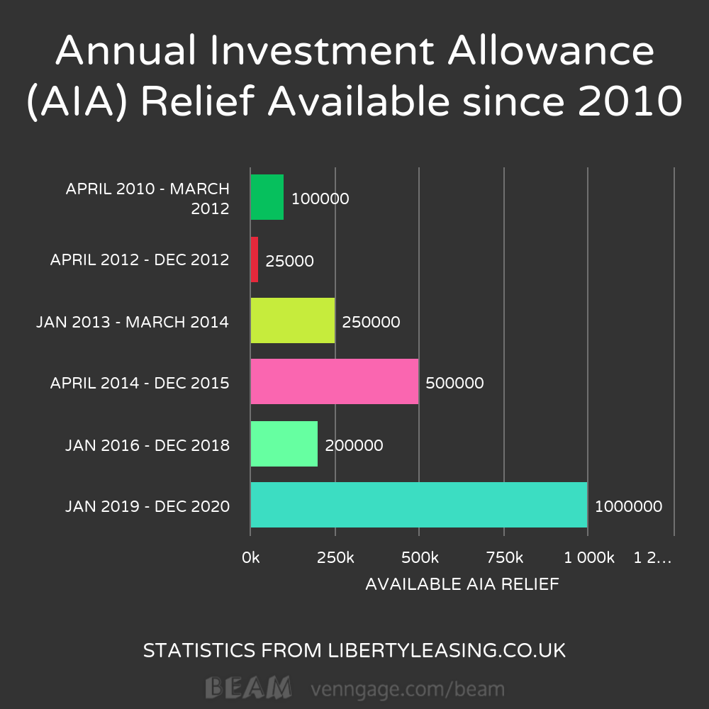 Annual investment allowance optional
