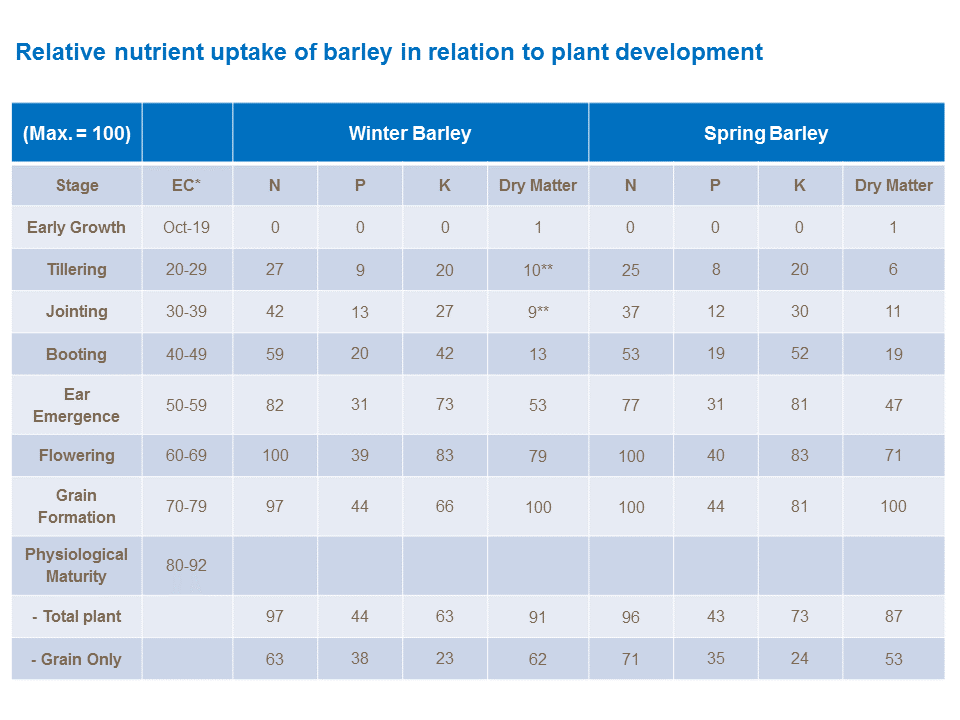 ralative nutrient uptake of Barley in relation to plant development